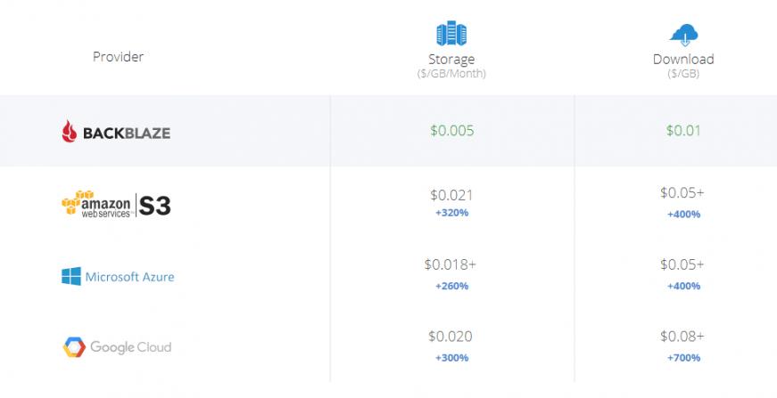 backblaze azure google fiyatlar