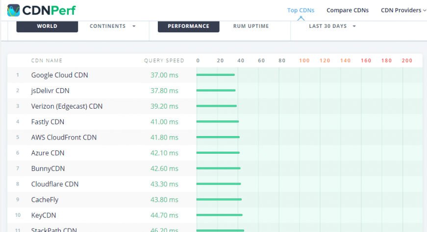 BunnyCDN nedir Azure Google Cloud ile sıralama